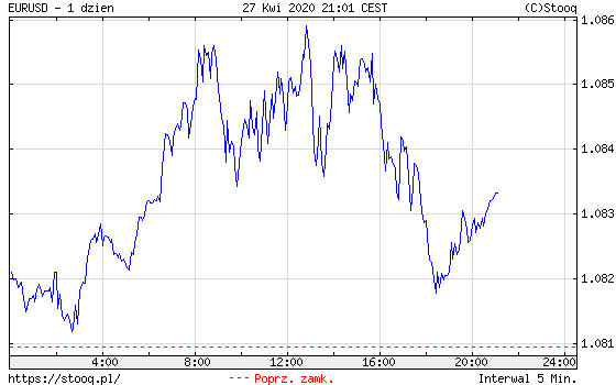 Wykres kursu euro do dolara EUR/USD
