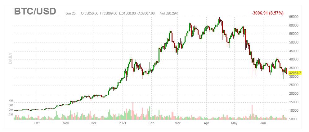 wykres btc usd bitcoin cum funcționează comerțul