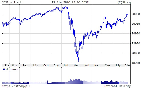 Wykres 4: Dow Jones Industrial (1 rok)