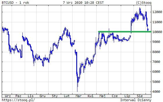 BTC / USD bangų analizė - naujos dienos kriptovaliuta