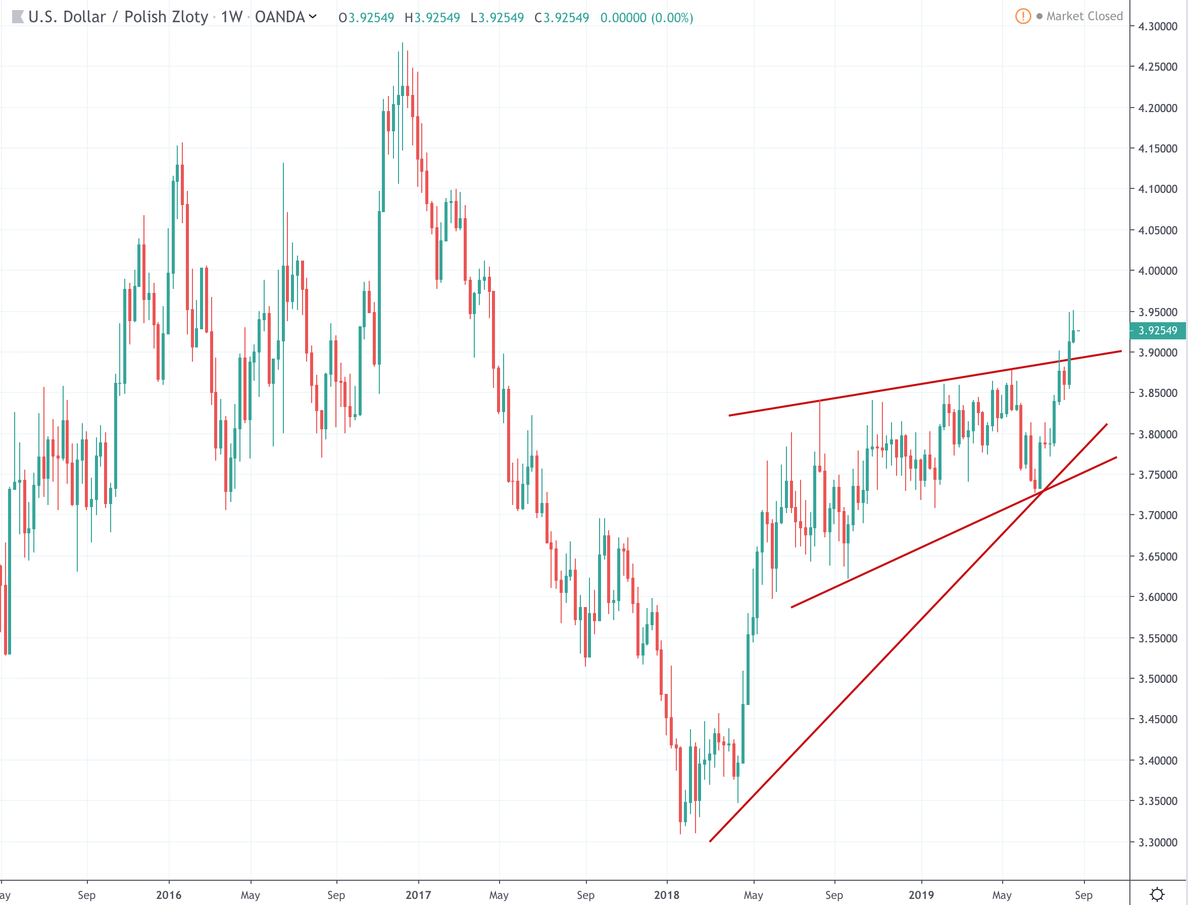 Dollar Zloty USD / PLN Chart