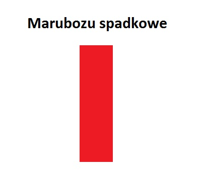 Marubozu co to jest