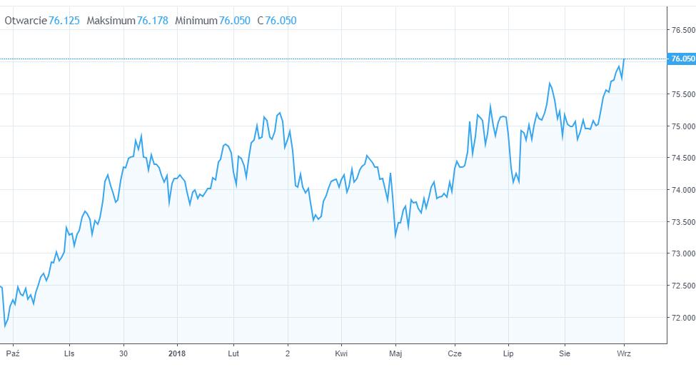 szybka dostawa najniższa cena wylot Kurs czeskiej korony, ukraińskiej hrywny i węgierskiego ...