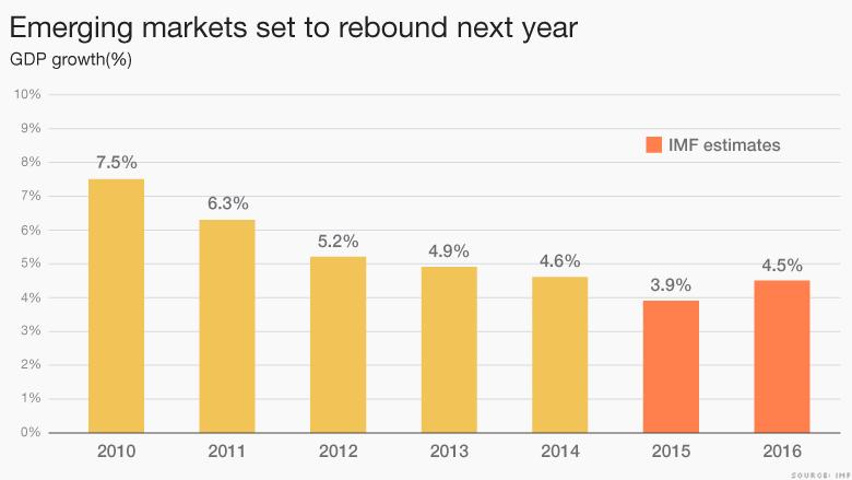 FXMAG forex 2016 dobrym rokiem dla rynków wschodzących 1
