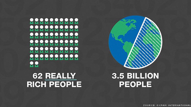 FXMAG forex bogaci się bogacą a biedni biednieją - najnowszy raport oxfam 1