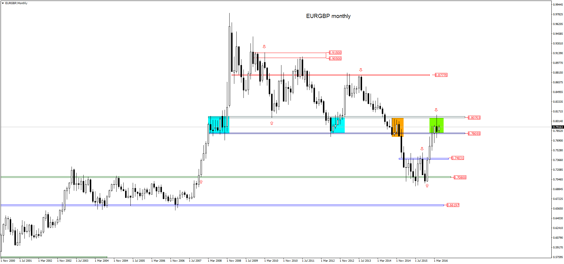FXMAG forex eurgbp - szeroka analiza price action 1