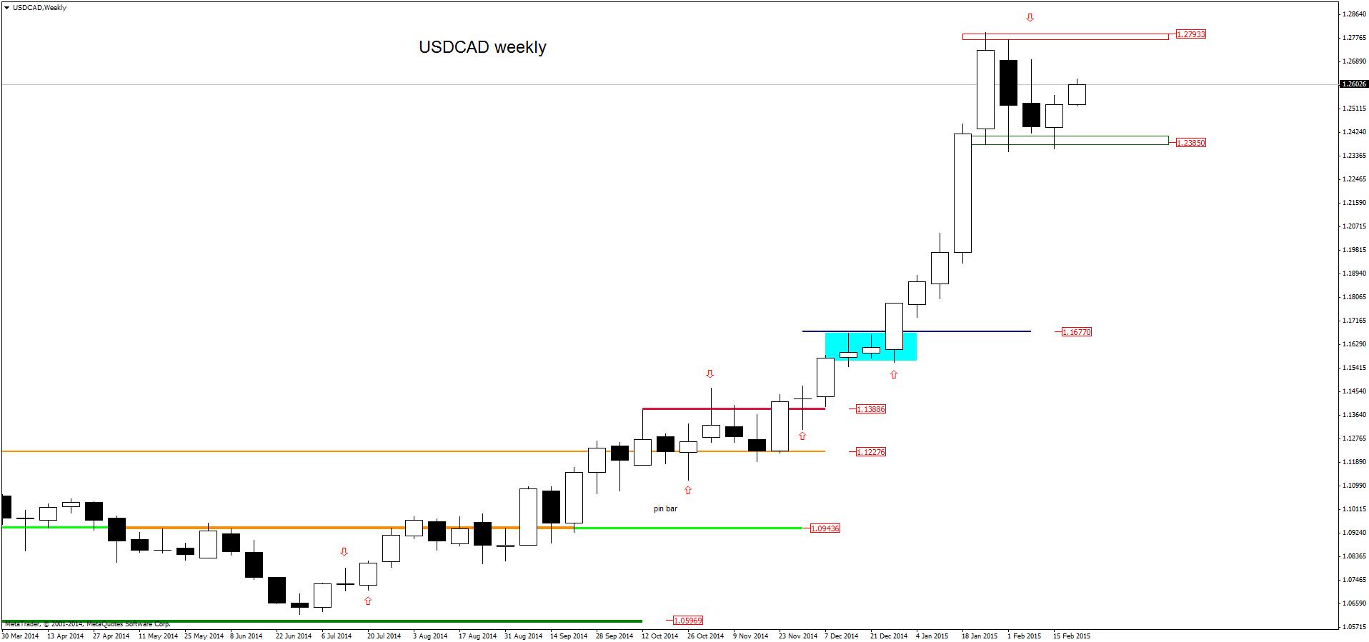 FXMAG forex w poszukiwaniu anatomii konsolidacji usdjpy dolar amerykański jen japoński konsolidacja forex usd/cad usd/jpy price action 4