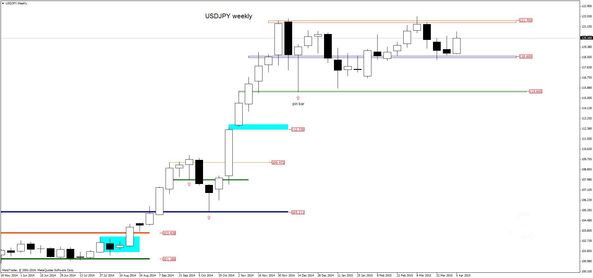 FXMAG forex w poszukiwaniu anatomii konsolidacji usdjpy dolar amerykański jen japoński konsolidacja forex usd/cad usd/jpy price action 1