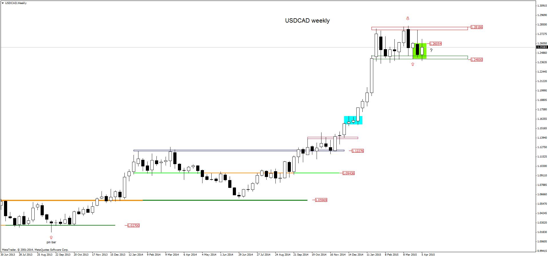 FXMAG forex w poszukiwaniu anatomii konsolidacji usdjpy dolar amerykański jen japoński konsolidacja forex usd/cad usd/jpy price action 5