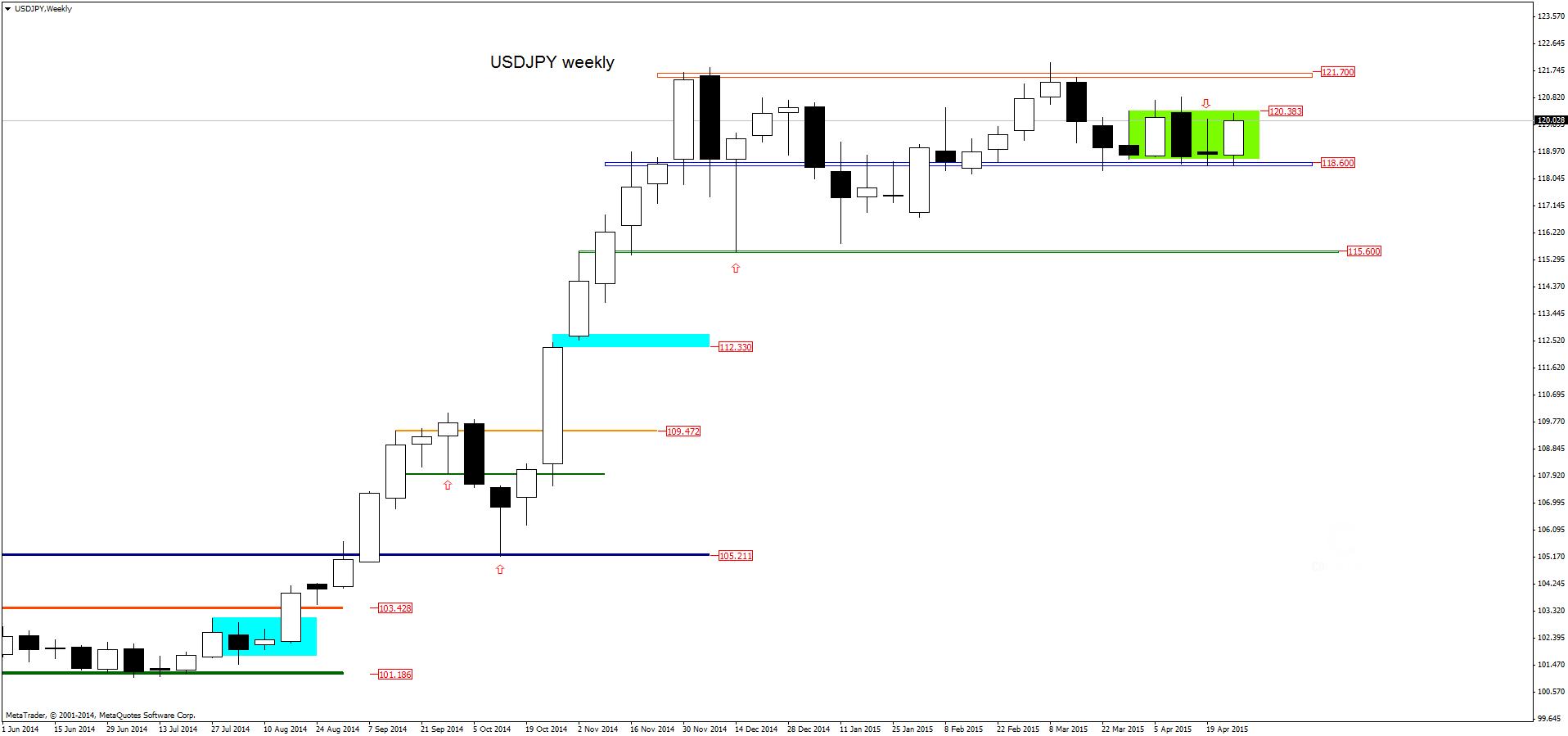 FXMAG forex w poszukiwaniu anatomii konsolidacji usdjpy dolar amerykański jen japoński konsolidacja forex usd/cad usd/jpy price action 2