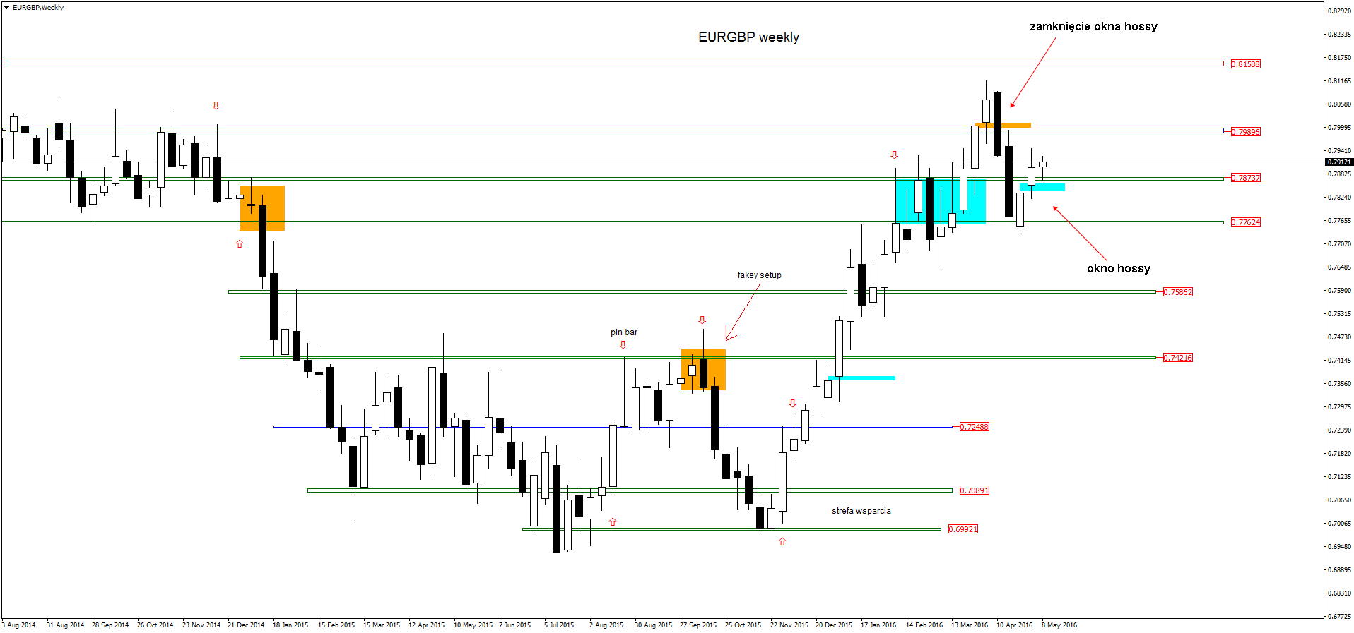 FXMAG forex eurgbp - szeroka analiza price action 3