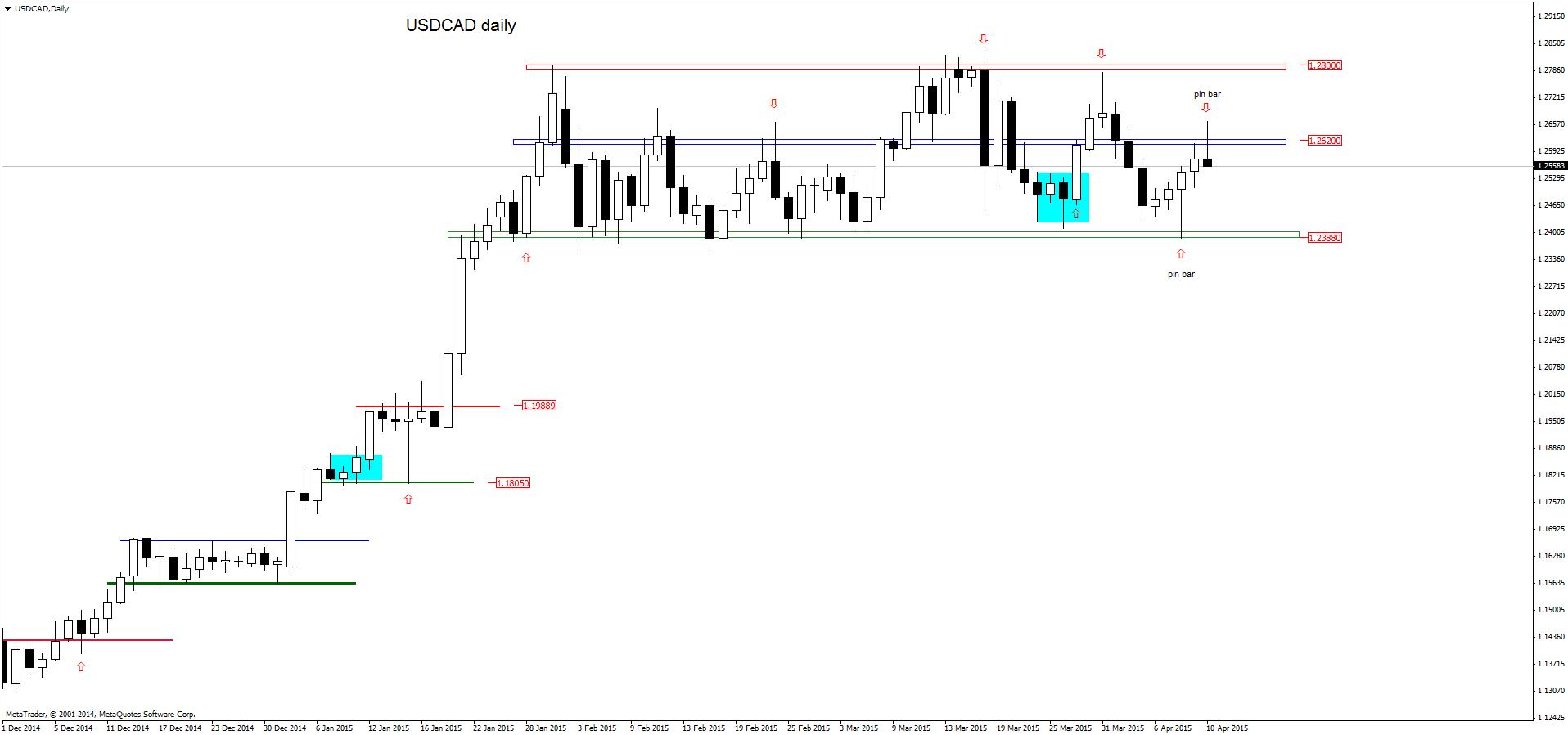 FXMAG forex w poszukiwaniu anatomii konsolidacji usdjpy dolar amerykański jen japoński konsolidacja forex usd/cad usd/jpy price action 6