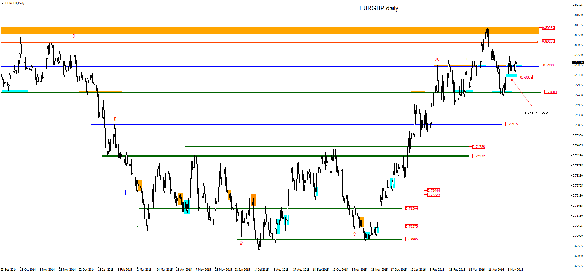 FXMAG forex eurgbp - szeroka analiza price action 4