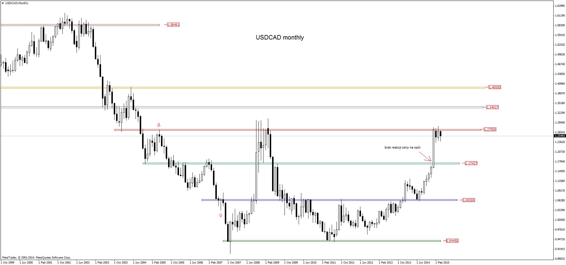 FXMAG forex w poszukiwaniu anatomii konsolidacji usdjpy dolar amerykański jen japoński konsolidacja forex usd/cad usd/jpy price action 7