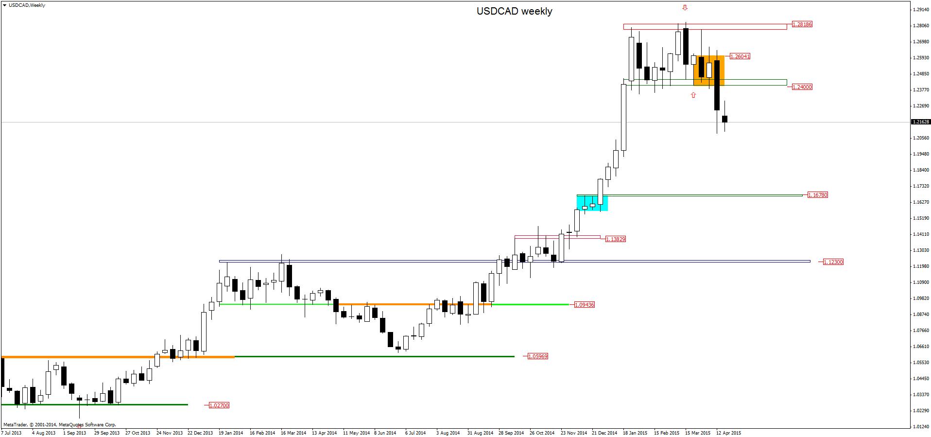 FXMAG forex w poszukiwaniu anatomii konsolidacji usdjpy dolar amerykański jen japoński konsolidacja forex usd/cad usd/jpy price action 8