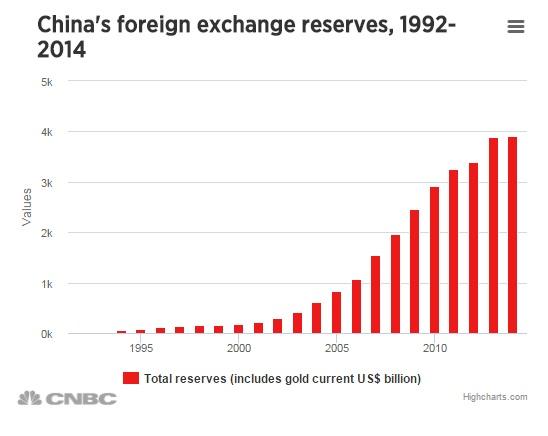 FXMAG forex gospodarka chin na 6 wykresach 4