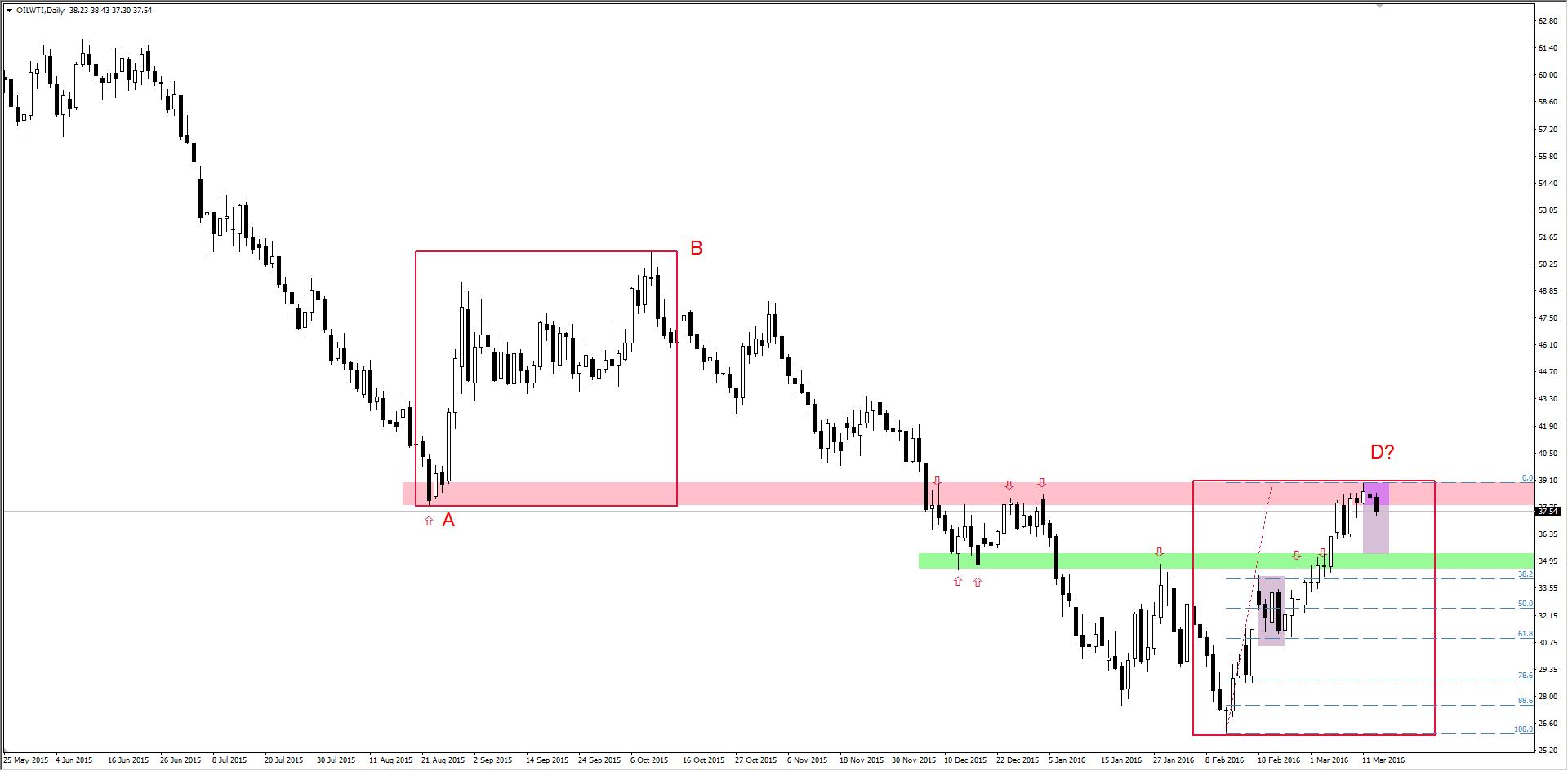 FXMAG forex korekta na ropie wti 1