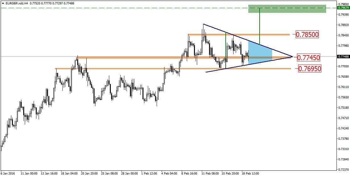 FXMAG forex eurgbp - trójkąt symetryczny szansą na wzrosty 2