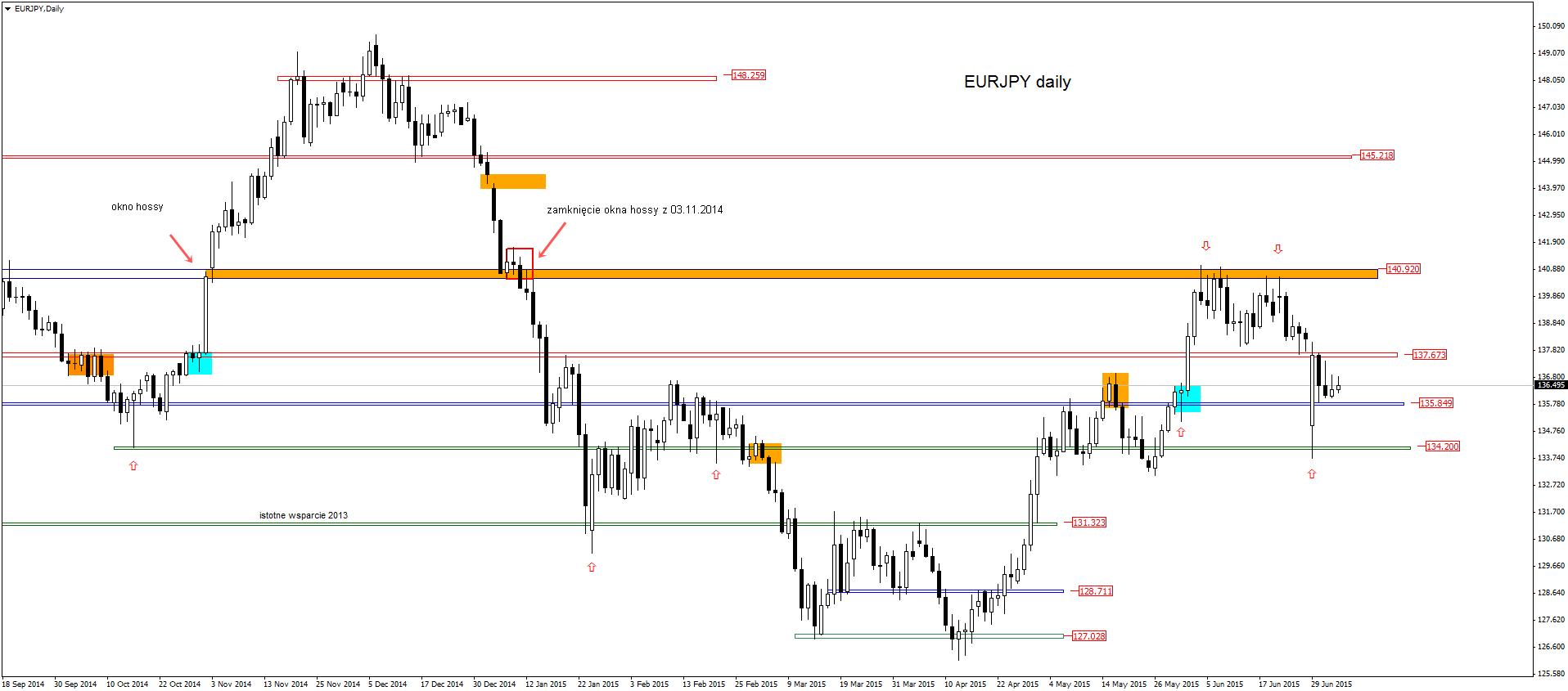 FXMAG forex spojrzenie na eurjpy na początku nowego miesiąca handlowego 3