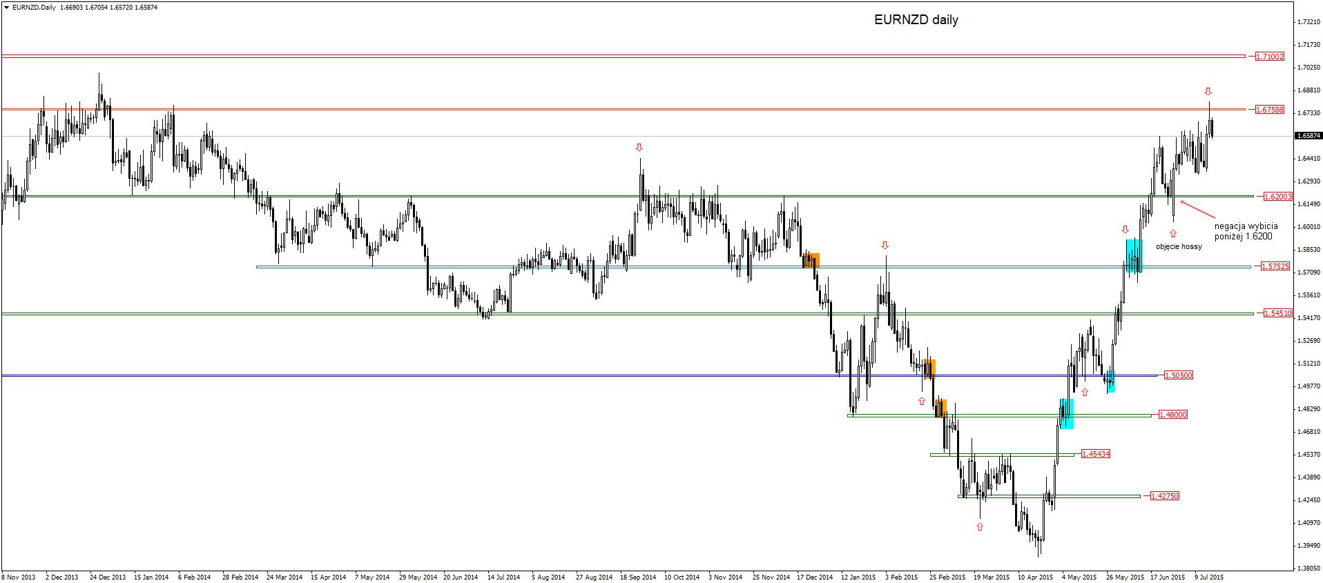 FXMAG forex eurnzd - cena powyżej 1.6200,  możliwy test 1.7000 1
