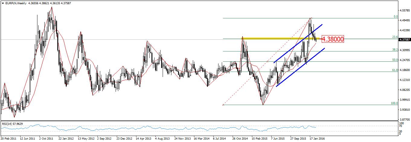 FXMAG forex przygotowanie do sesji - wzrosty na rynakach finansowych 2