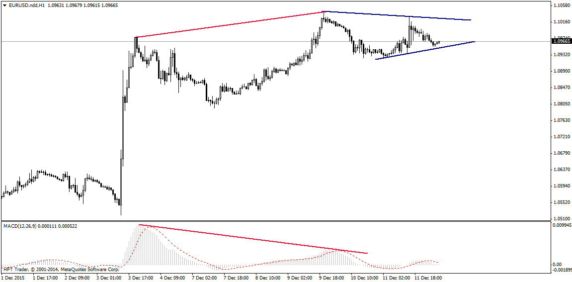 FXMAG forex czy bieżący tydzień zmieni sytuację na rynku eurusd? 2