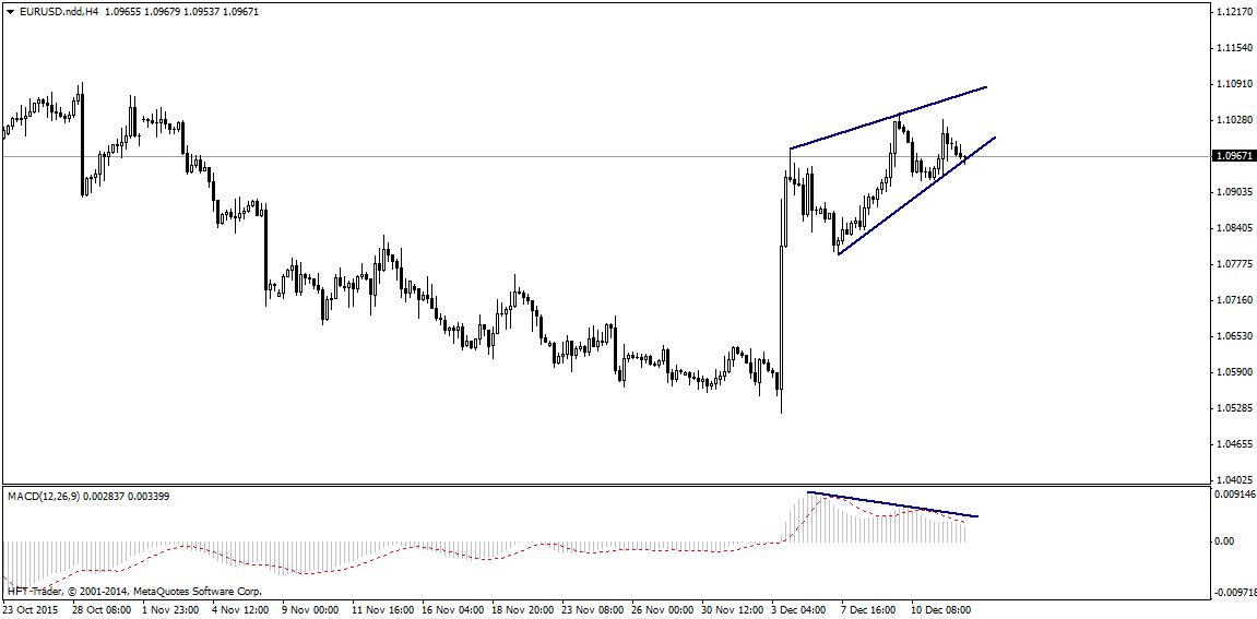FXMAG forex czy bieżący tydzień zmieni sytuację na rynku eurusd? 1