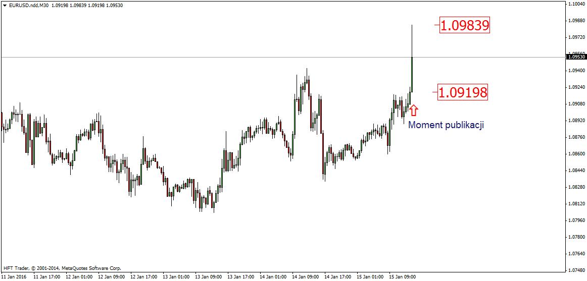 FXMAG forex dolar słabnie po danych o sprzedaży detalicznej 1