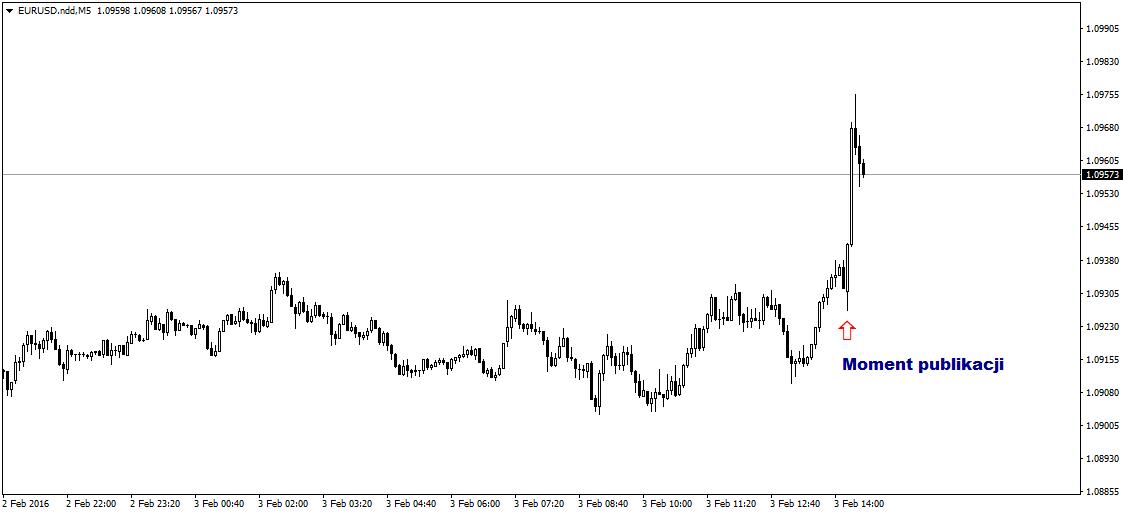 FXMAG forex raport adp pozytywny... a dolar traci 2