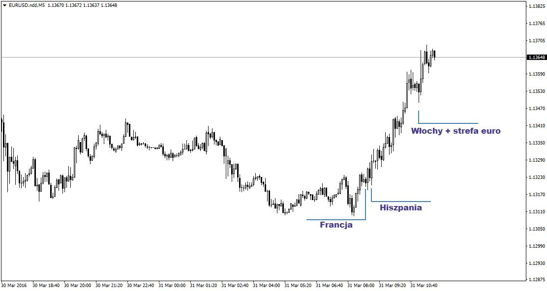FXMAG forex w strefie euro nadal panuje deflacja 2