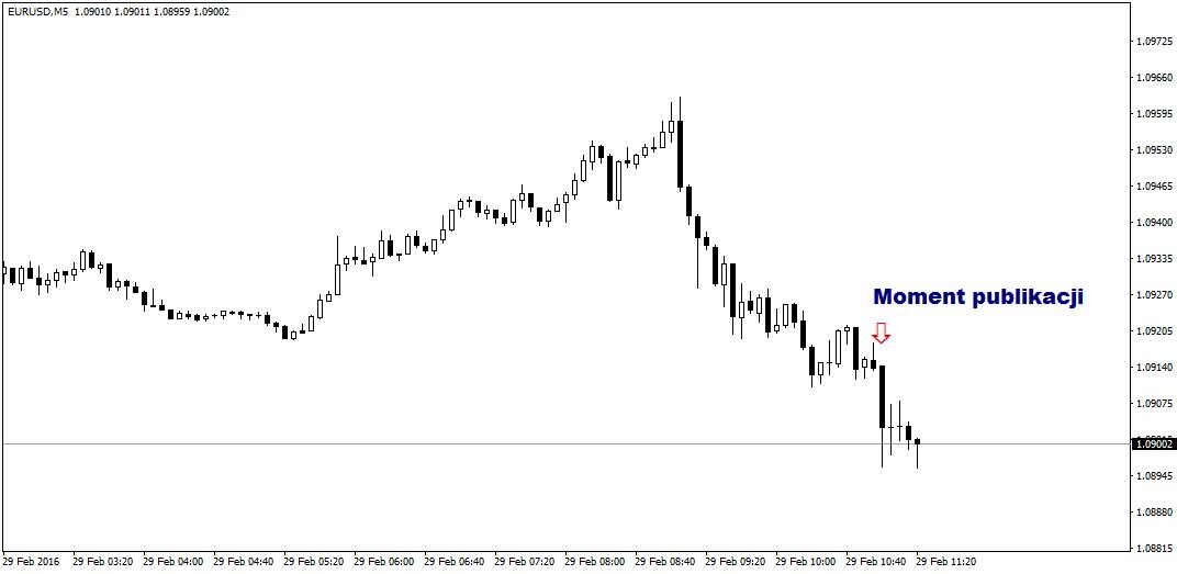 FXMAG forex powrót deflacji do strefy euro 2