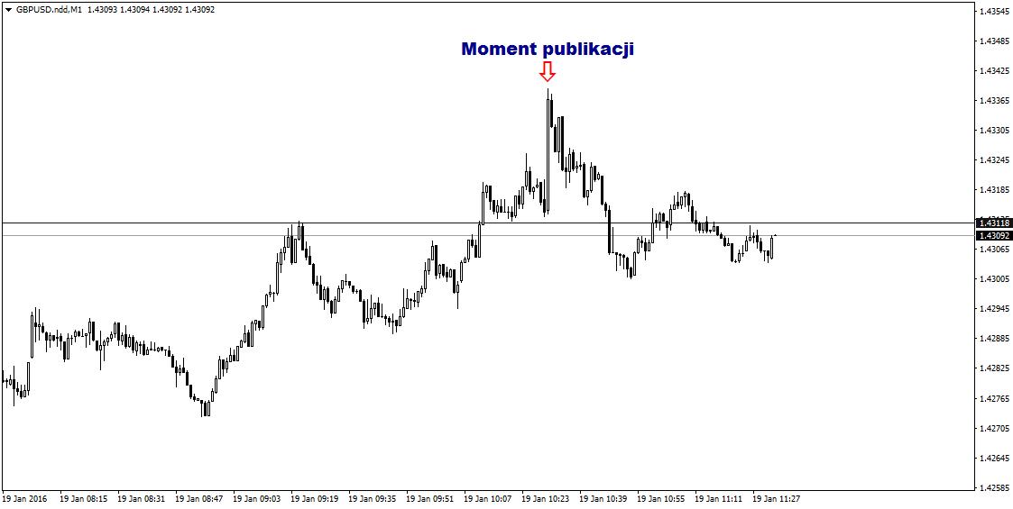 FXMAG forex odczyty o inflacji nie pobudziły rynków 1