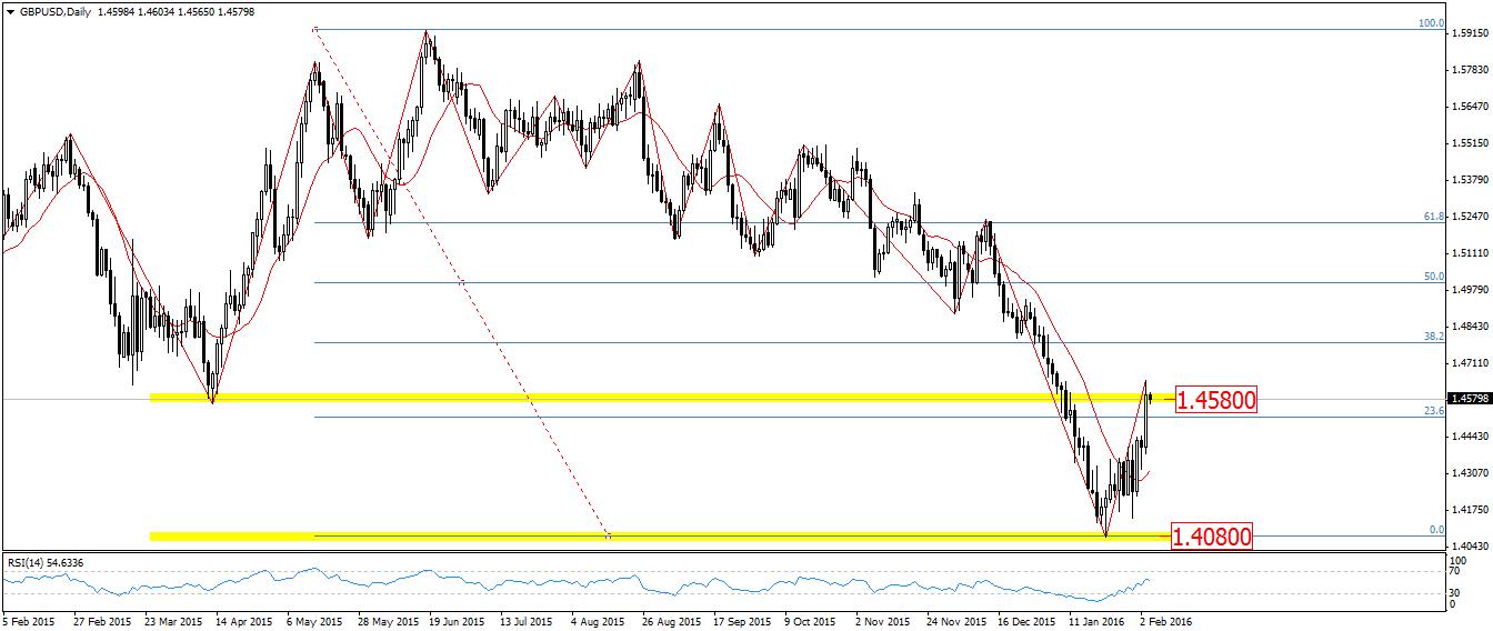 FXMAG forex przygotowanie do sesji - wielka słabość amerykańskiego dolara 5