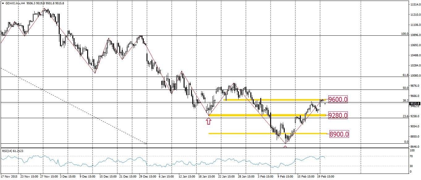 FXMAG forex przygotowanie do sesji - aprecjacja dolara amerykańskiego 1