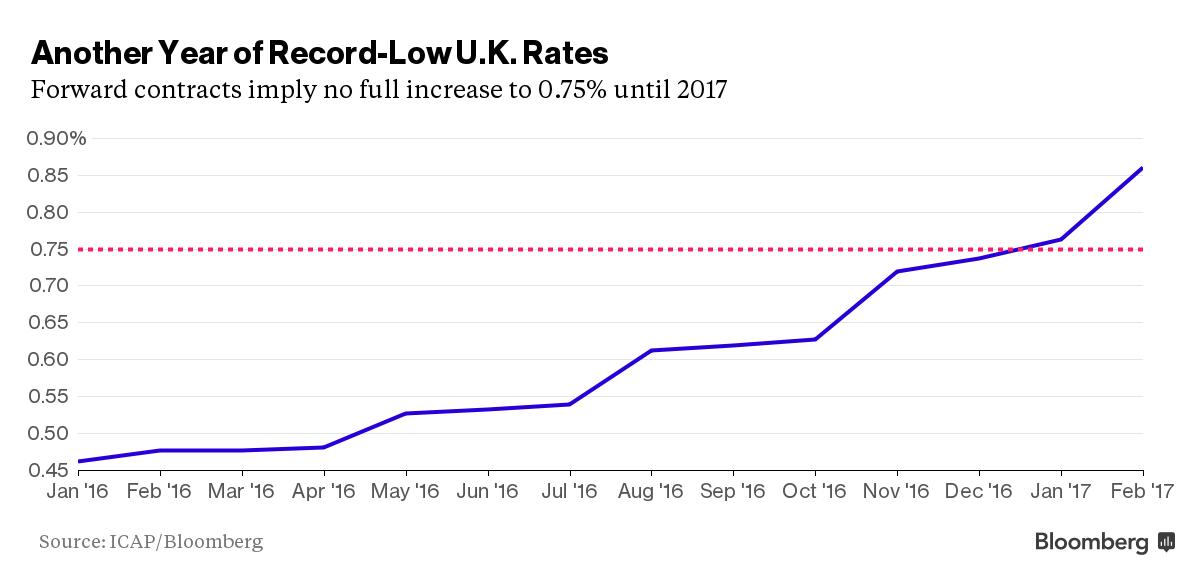 FXMAG forex rynek obligacji - podwyżka stóp w uk nie wcześniej niż w 2017 roku 1