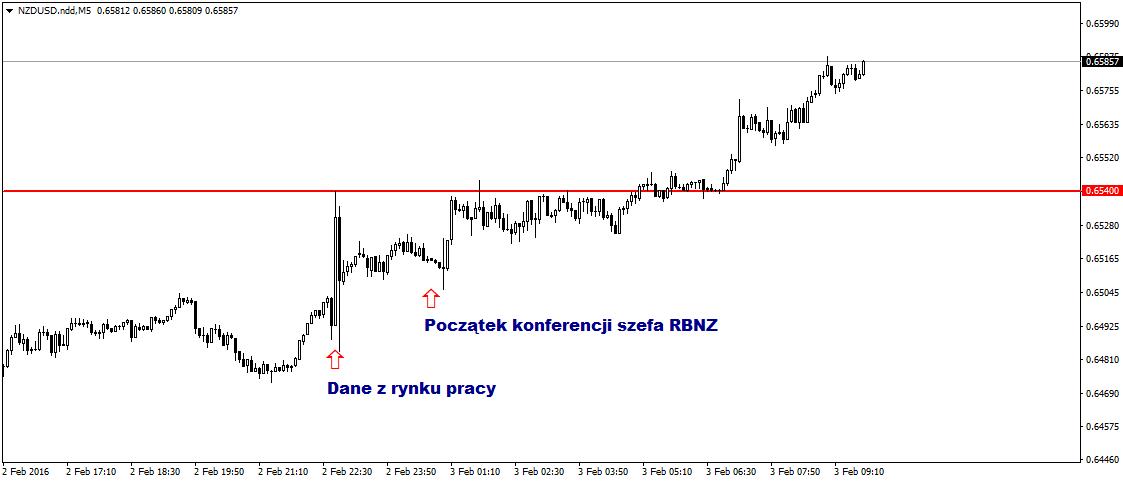 FXMAG forex nowa zelandia - silny rynek pracy umacnia walutę 2