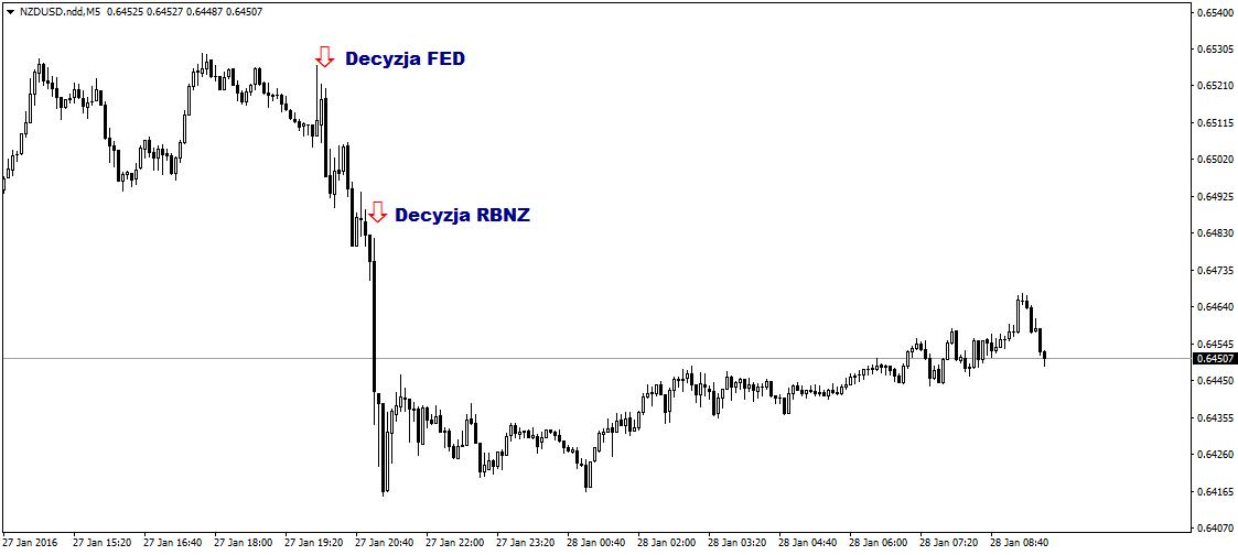 FXMAG forex nowa zelandia bez zmiany stóp procentowych ale z perspektywą dalszego luzowania 3
