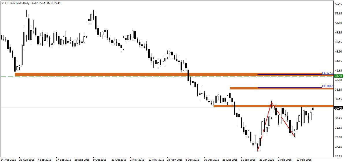 FXMAG forex technicznie o rynku ropy - pojawia się szansa na wzrosty 2