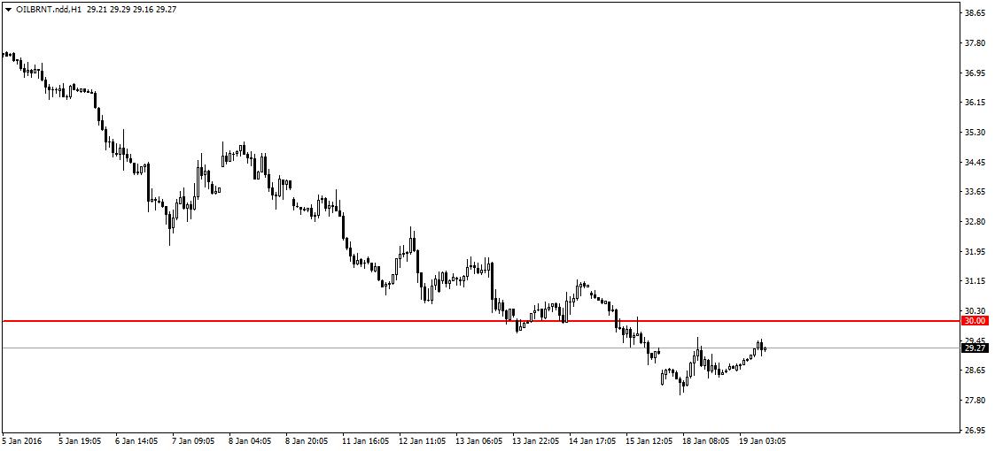 FXMAG forex rubel najsłabszy w historii 2