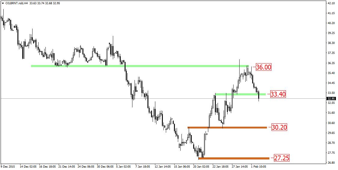 FXMAG forex rynek ropy - szansa na wykorzystanie korelacji brent-wti 2