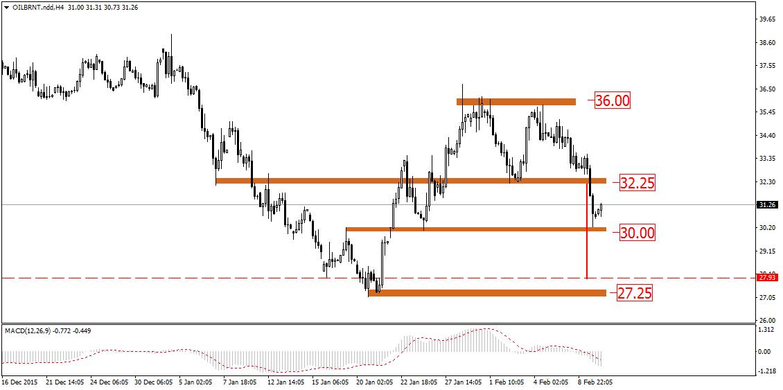 FXMAG forex rynki ropy rozgrywają spadkowe scenariusze 2