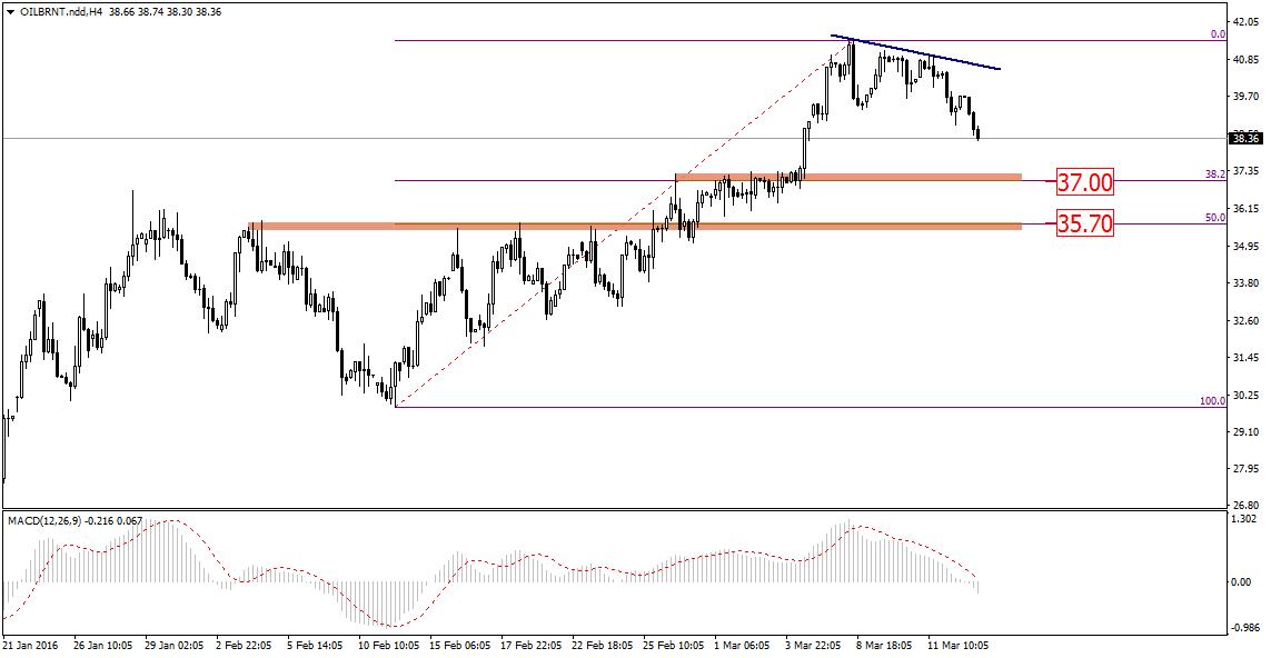 FXMAG forex głębsza korekta na rynku ropy? 2