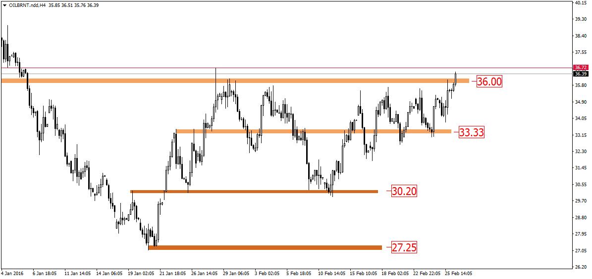 FXMAG forex pojawia się szansa na  wzrost cen ropy 1