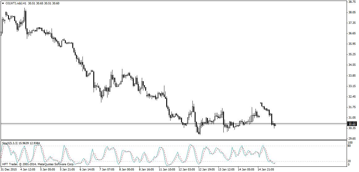 FXMAG forex iran utopi rynek ropy? 2