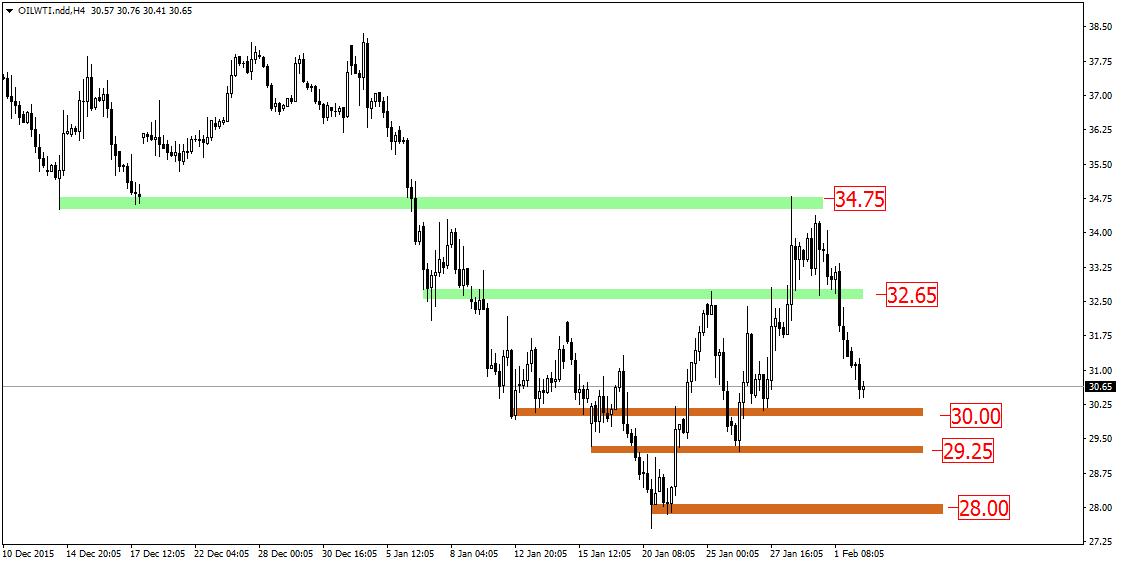 FXMAG forex rynek ropy - szansa na wykorzystanie korelacji brent-wti 1