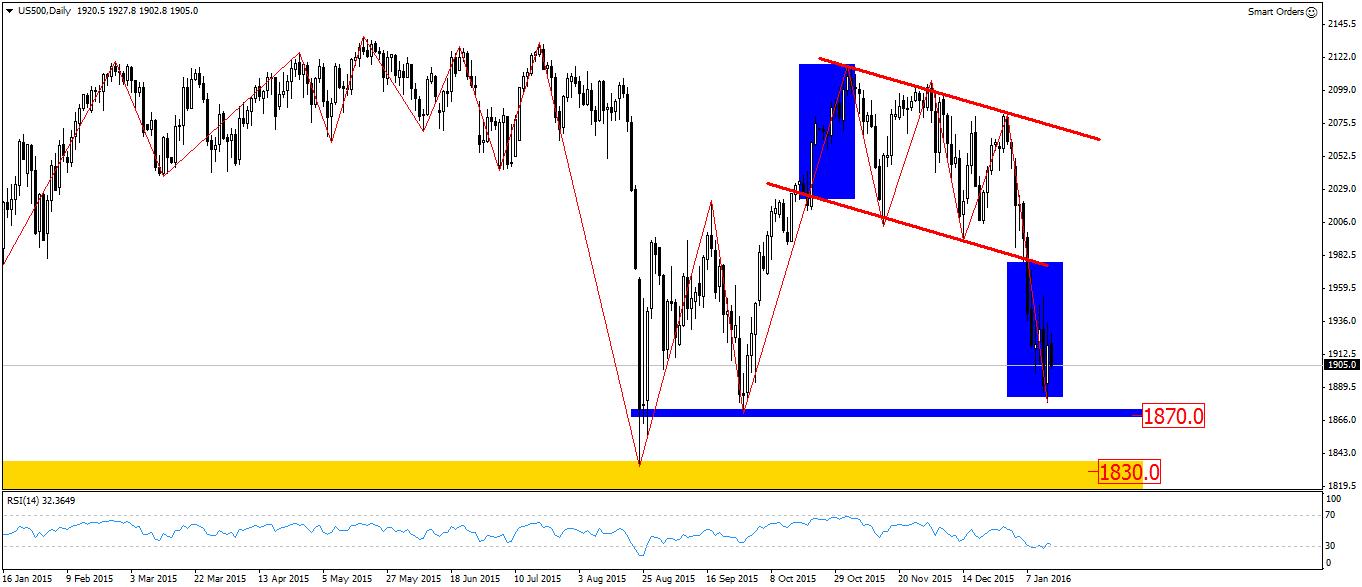 FXMAG forex przygotowanie do sesji - czy kolejne spadki w chinach znowu przełożą się na sytuację na rynkach 1