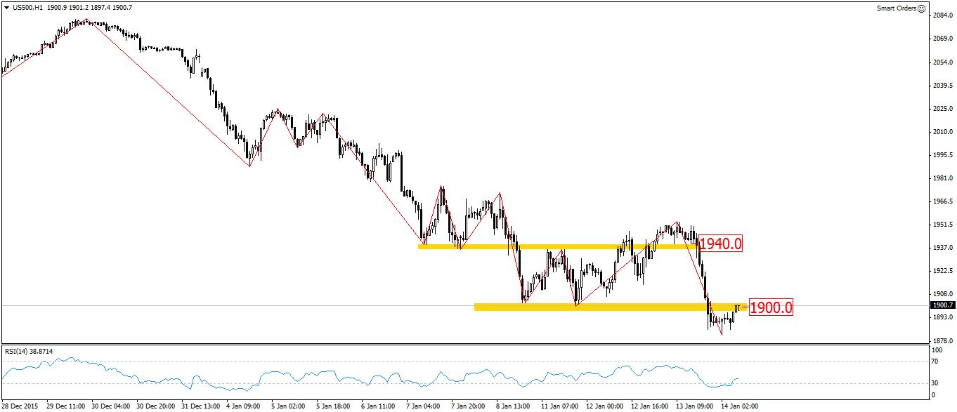 FXMAG forex przygotowanie do sesji - kiedy spadnie rynkowa awersja do ryzyka 1