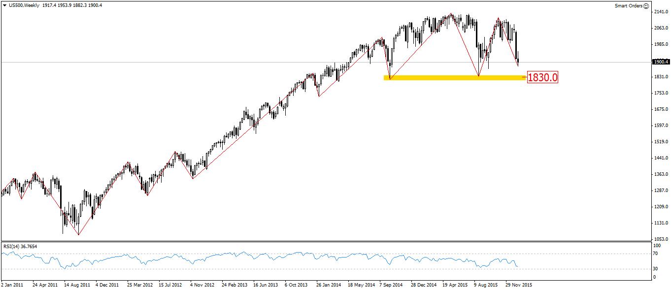 FXMAG forex przygotowanie do sesji - kiedy spadnie rynkowa awersja do ryzyka 2