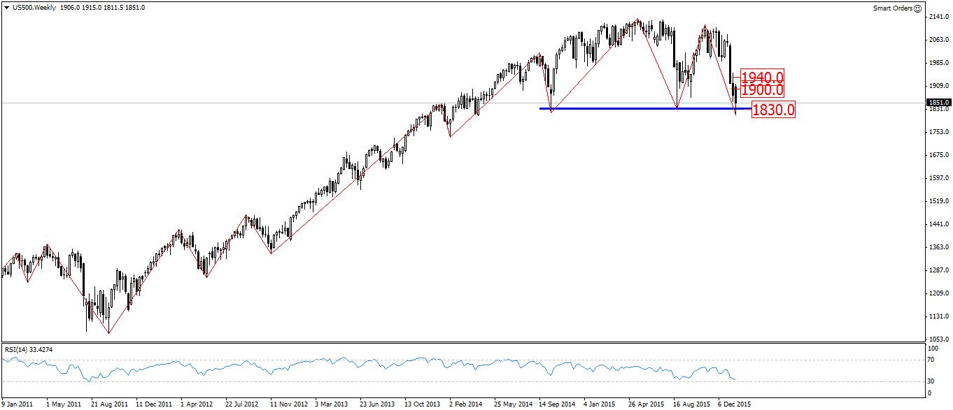 FXMAG forex przygotowanie do sesji - nie widać poprawy na rynkach finansowych 1