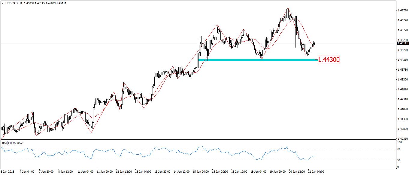 FXMAG forex przygotowanie do sesji - nie widać poprawy na rynkach finansowych 3